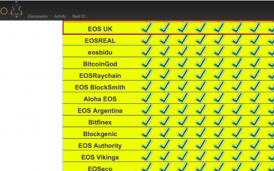 EOS GO Block Producer Candidate Report 9 is Live